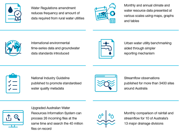 Selected 2016 achievements: Water Regulations amendment reduces frequency and amount of data required from rural water utilities; International environmental time-series data and groundwater data standards introduced; National Industy Guideline published to promote standardised water quality metadata; Upgraded Australian Water Resources Information System can process 26 incoming files at the same time and seqarch 40 million files on record; Monthly and annual climate and water resources data presented at various scales using maps, graphs and tables; Urban water utility benchmarking aided through simpler reporting mechanism; Streamflow observations published for more than 3400 sites around Australia; Monthly comparison of rainfall and streamflow for 10 of Australia's 13 major drainage divisions