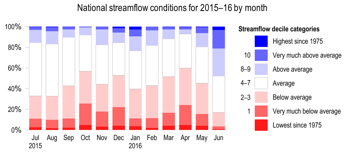 Streamflow conditions for 2015–16 broken down by state. Visit website link for access to data.