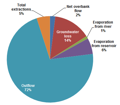Graph showing breakdown of runoff into SEQ rivers: 72% becomes outflow, 14% lost to groundwater; 6% evaporated from reservoirs; 5% total extractions; 2% net overbank flow and 1% evaporated from the river
